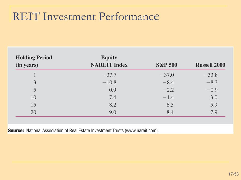 REIT Investment Performance