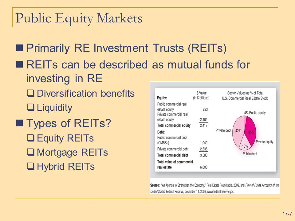 Public Equity Markets Primarily RE Investment Trusts (REITs)