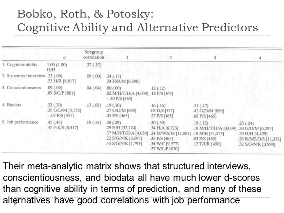 Bobko, Roth, & Potosky: Cognitive Ability and Alternative Predictors