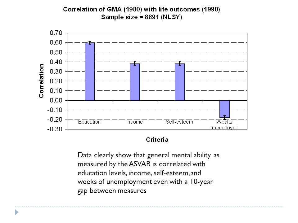 Data clearly show that general mental ability as measured by the ASVAB is correlated with education levels, income, self-esteem, and weeks of unemployment even with a 10-year gap between measures