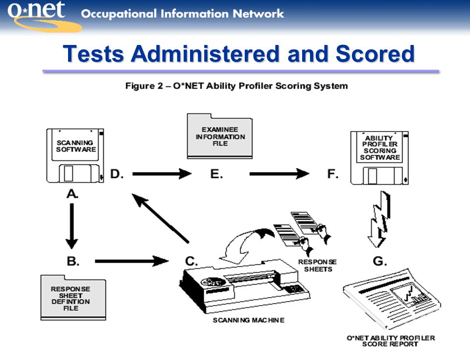 Tests Administered and Scored
