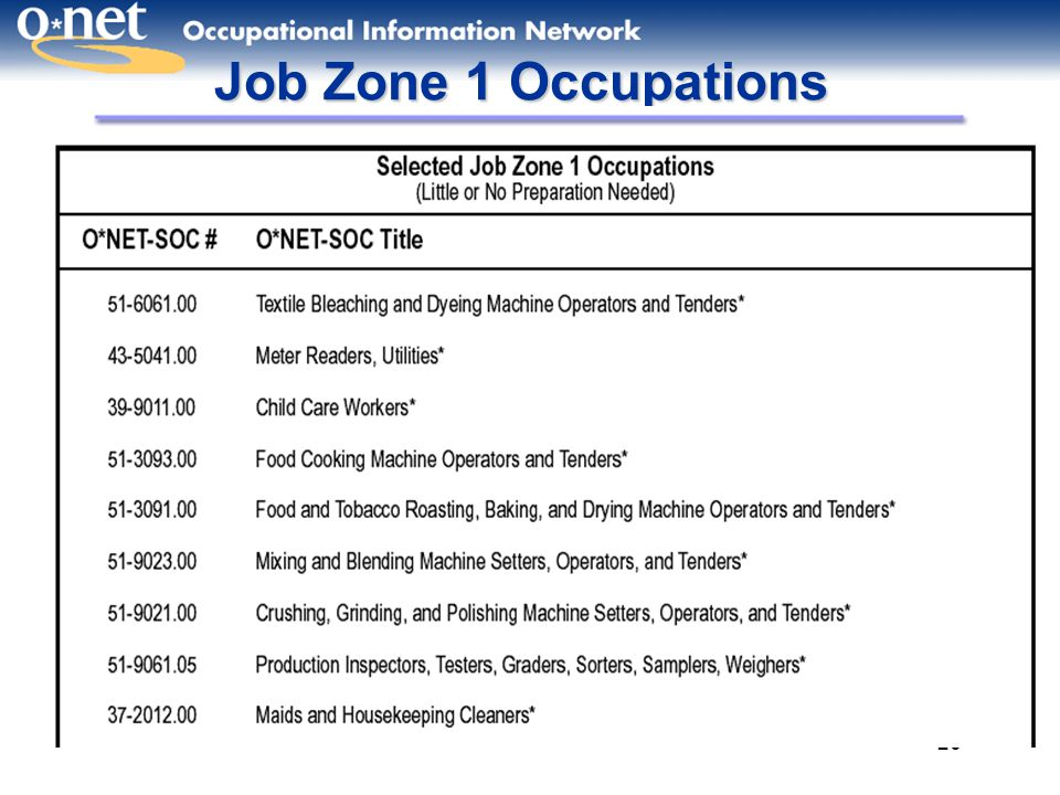 Job Zone 1 Occupations