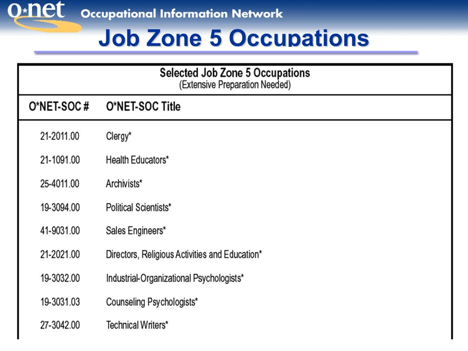Job Zone 5 Occupations