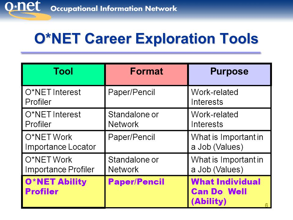 O*NET Career Exploration Tools