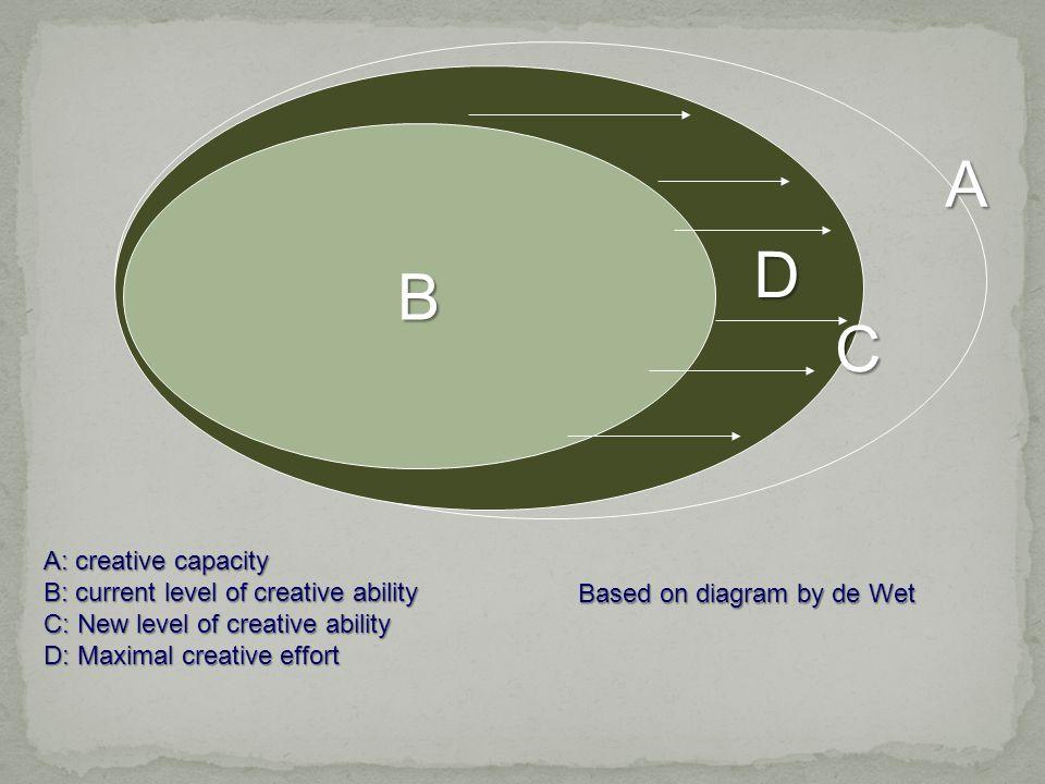 Based on diagram by de Wet