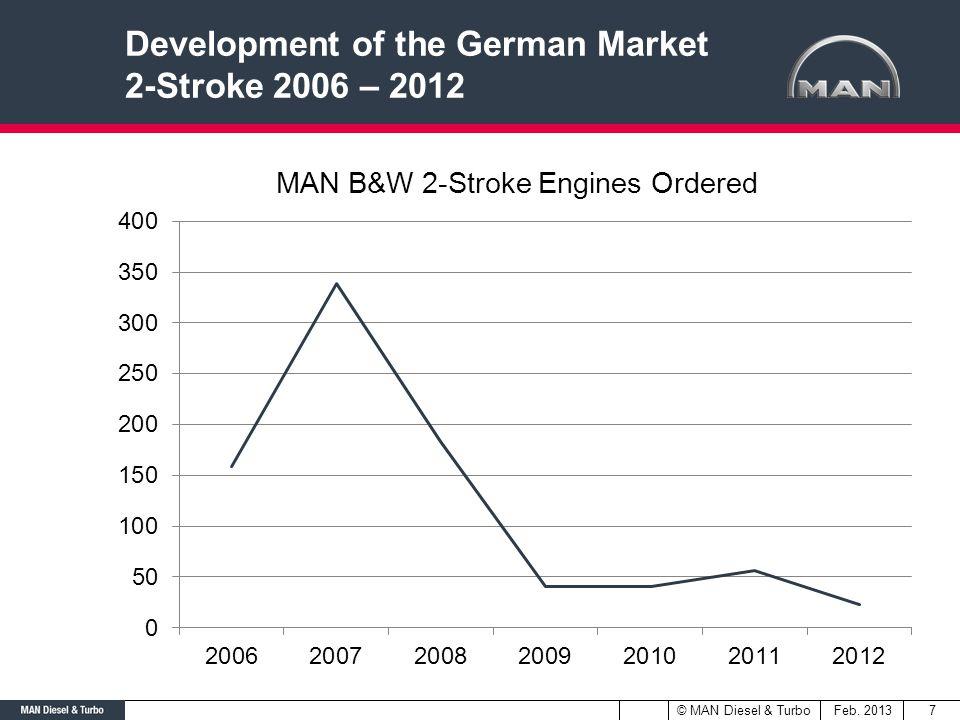 Development of the German Market 2-Stroke 2006 – 2012