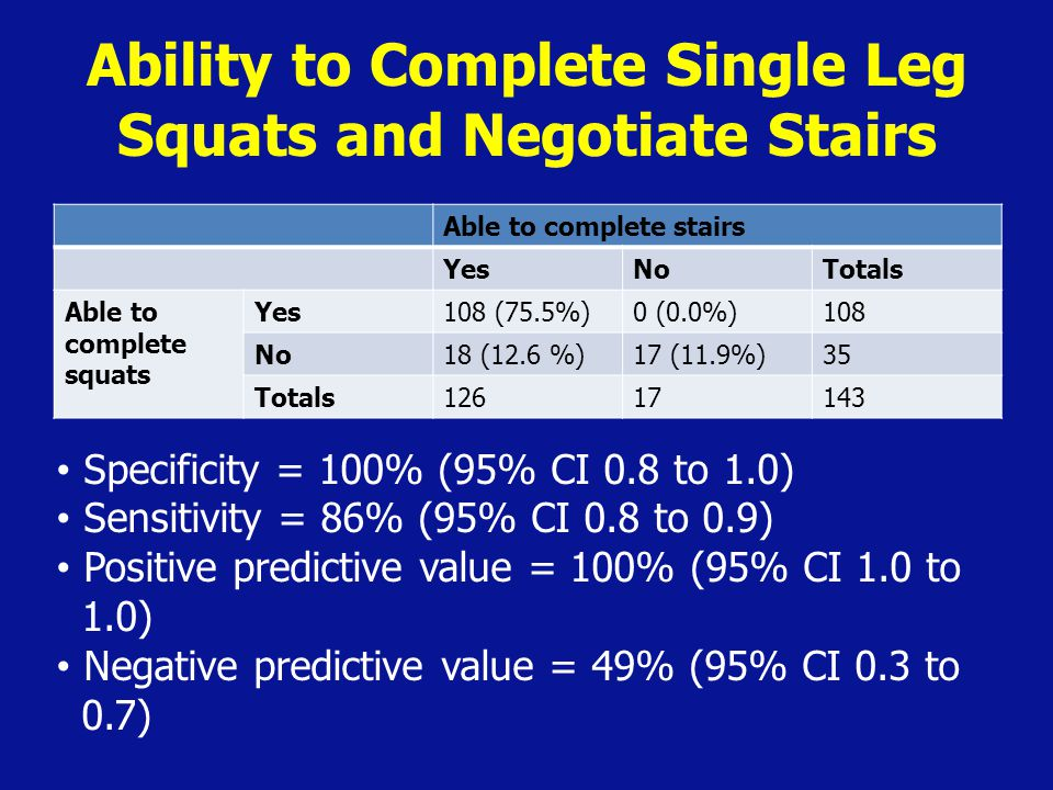 Ability to Complete Single Leg Squats and Negotiate Stairs