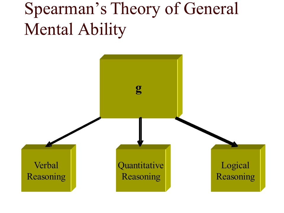Spearman's Theory of General Mental Ability