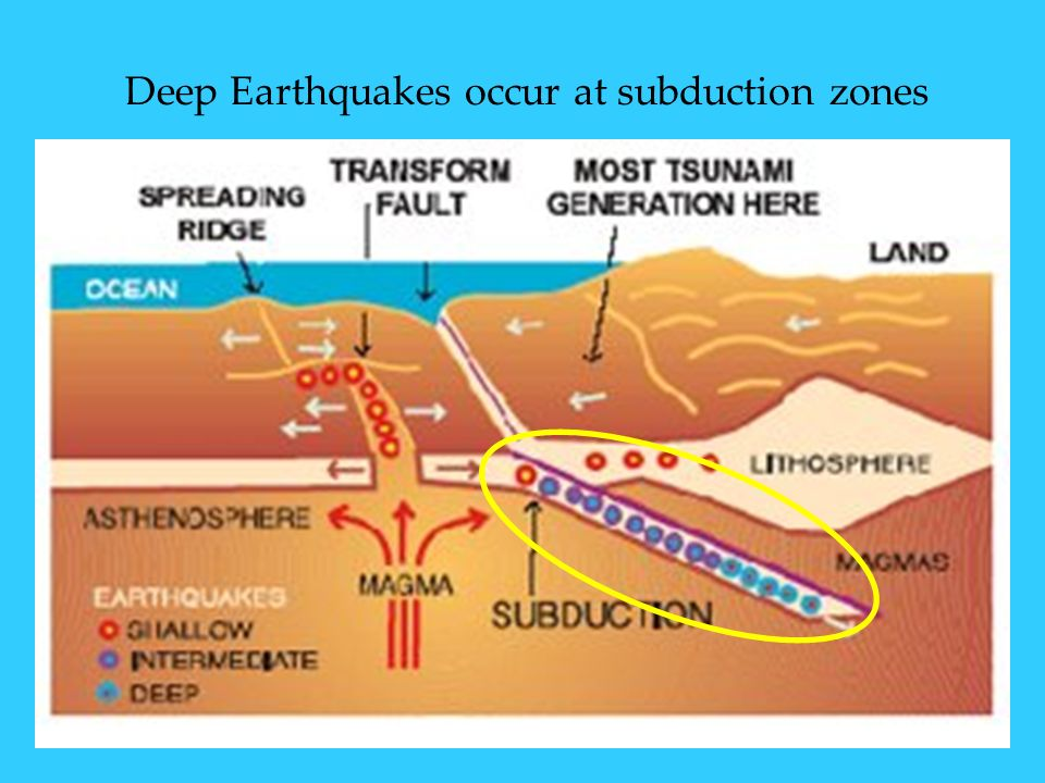 Deep Earthquakes occur at subduction zones