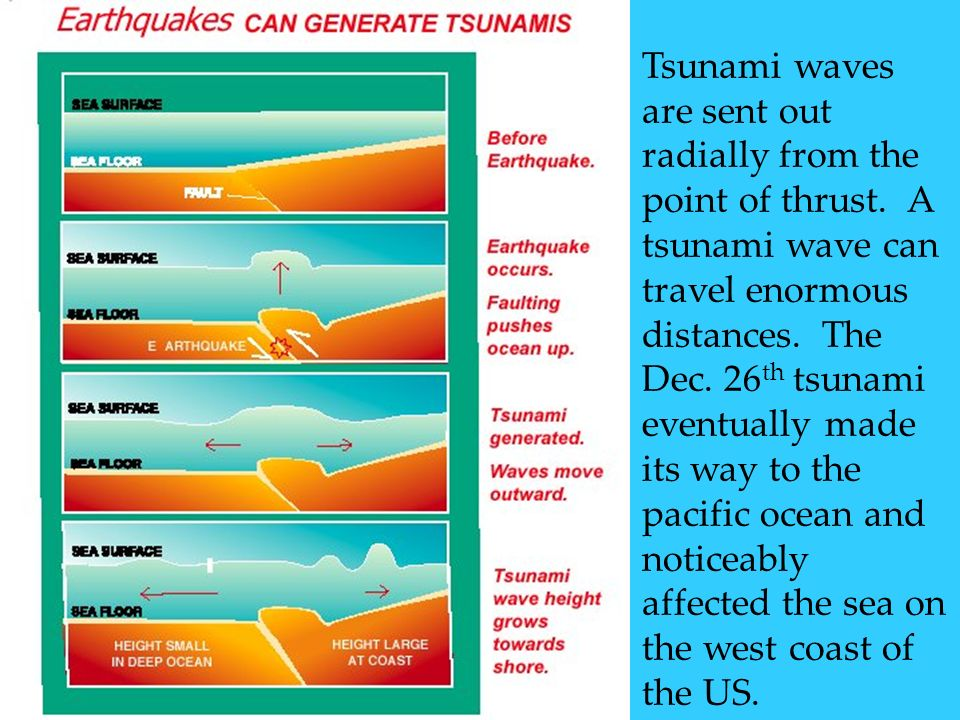 Tsunami waves are sent out
