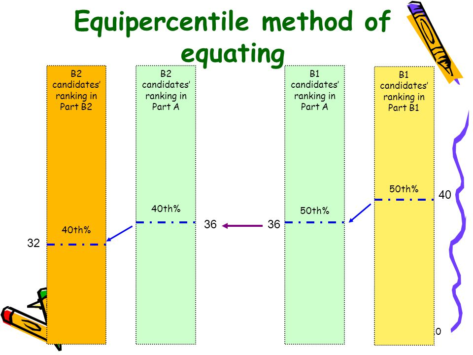 Equipercentile method of equating