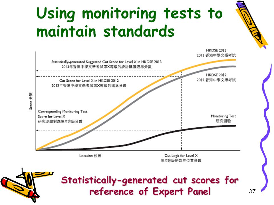 Using monitoring tests to maintain standards