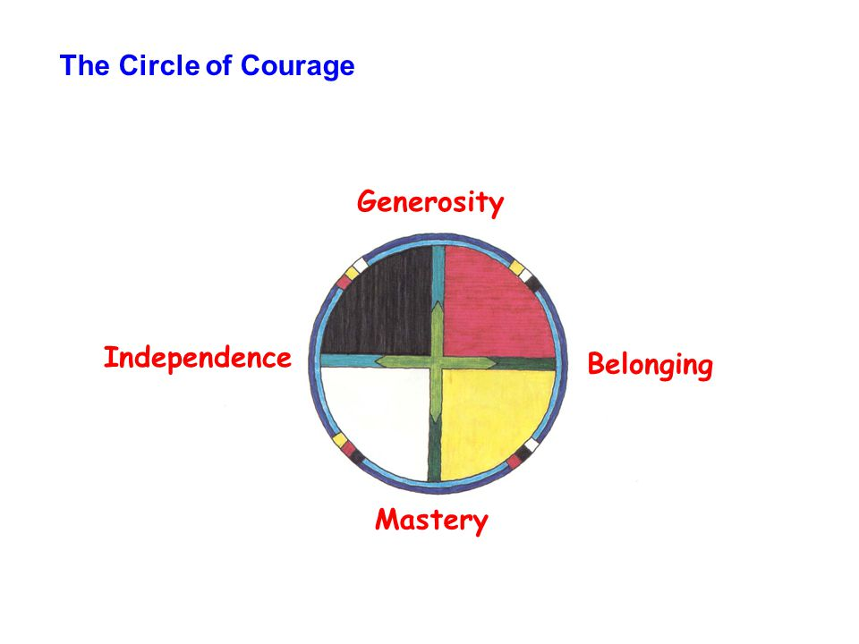 The Circle of Courage Generosity Independence Belonging Mastery