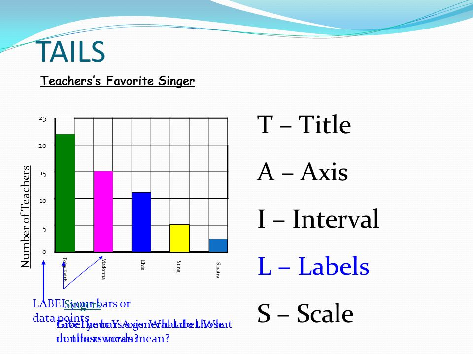 TAILS T – Title A – Axis I – Interval L – Labels S – Scale
