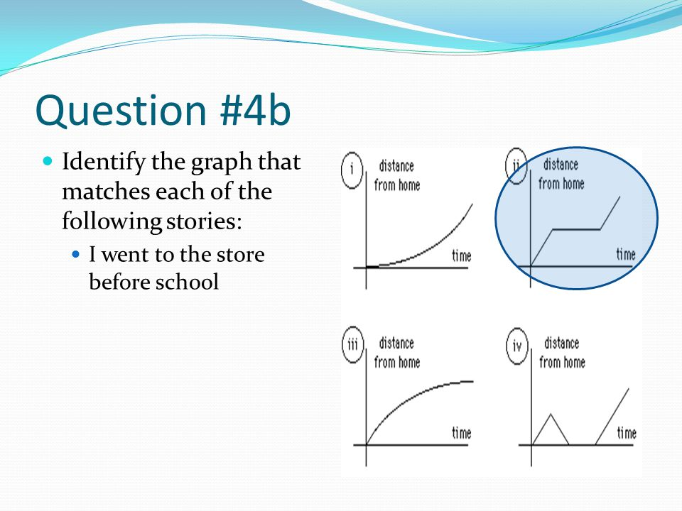 Question #4b Identify the graph that matches each of the following stories: I went to the store before school.