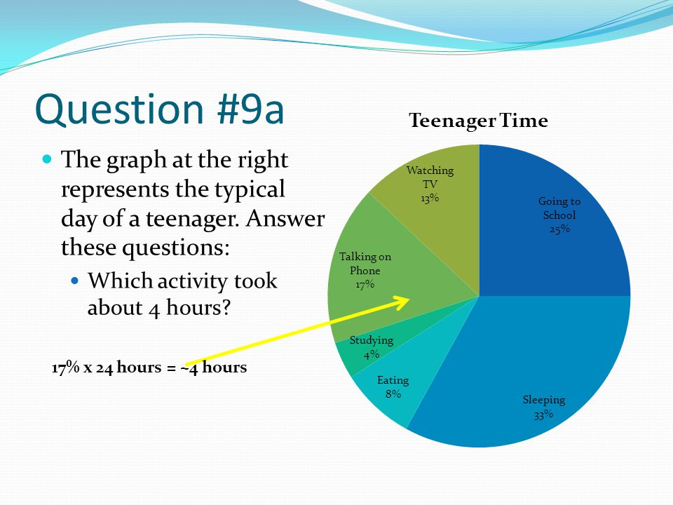 Question #9a The graph at the right represents the typical day of a teenager. Answer these questions: