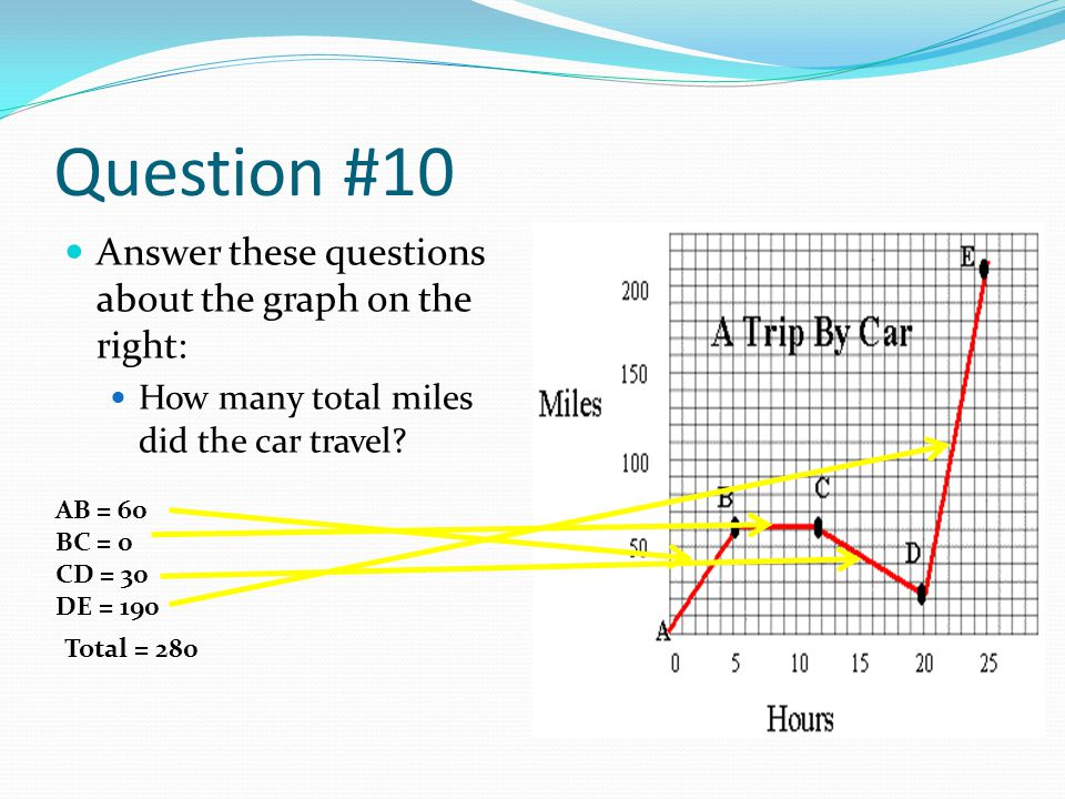 Question #10 Answer these questions about the graph on the right: