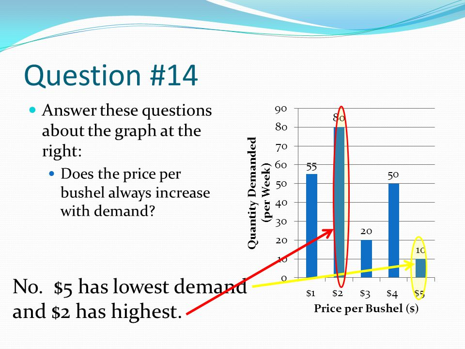 Question #14 No. $5 has lowest demand and $2 has highest.