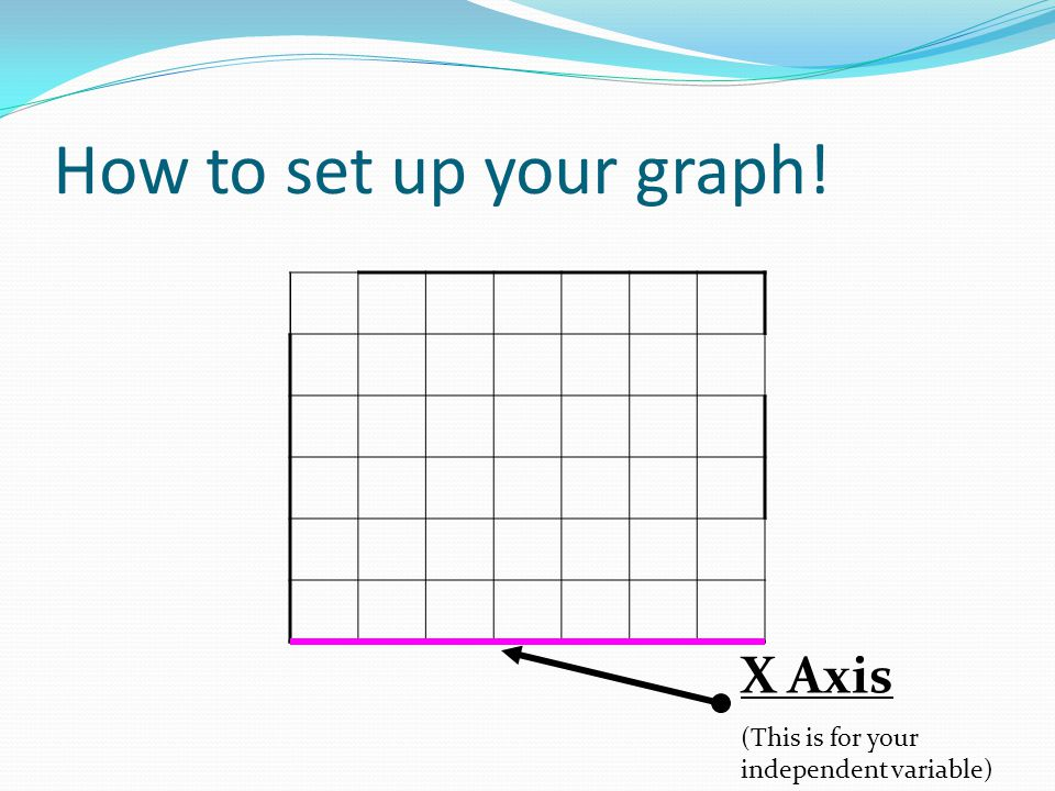 How to set up your graph! X Axis