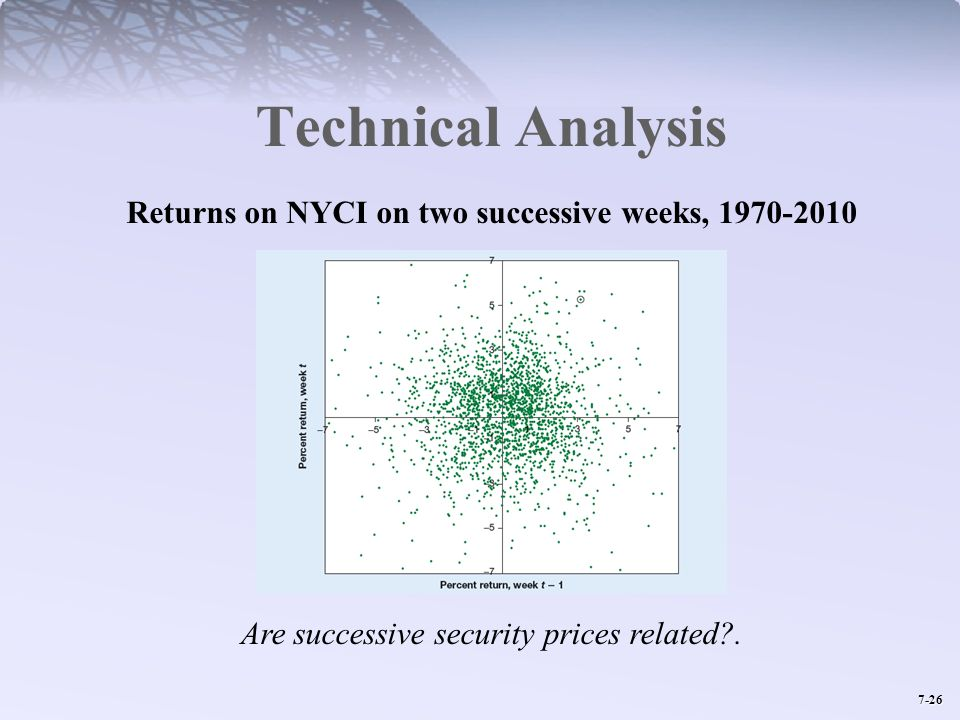 Returns on NYCI on two successive weeks, 1970-2010