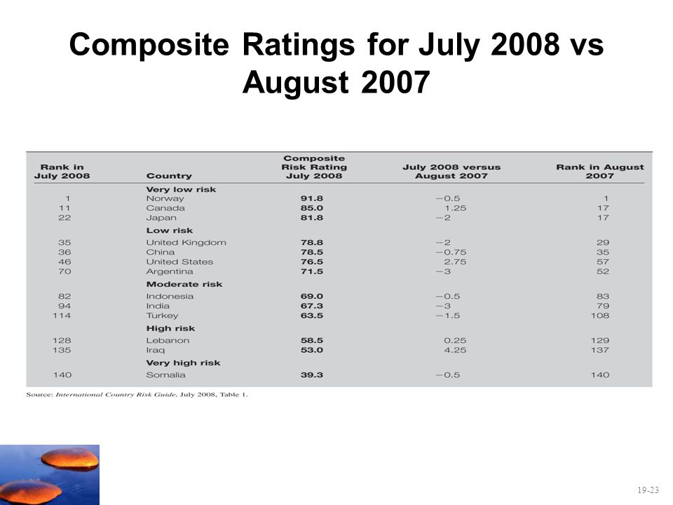 Composite Ratings for July 2008 vs August 2007