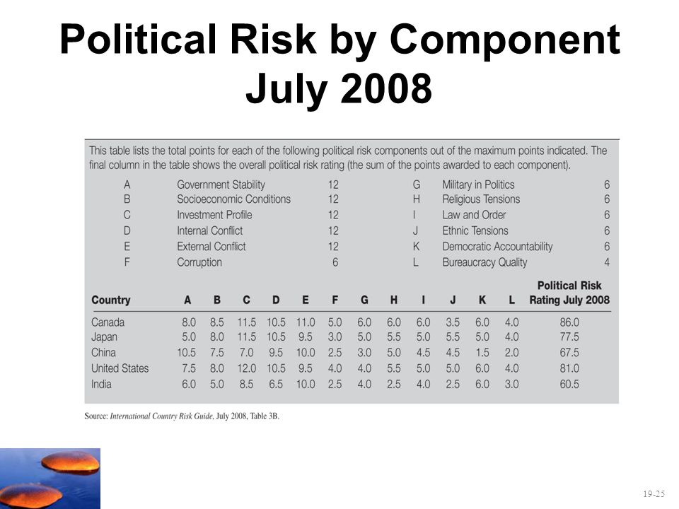 Political Risk by Component July 2008