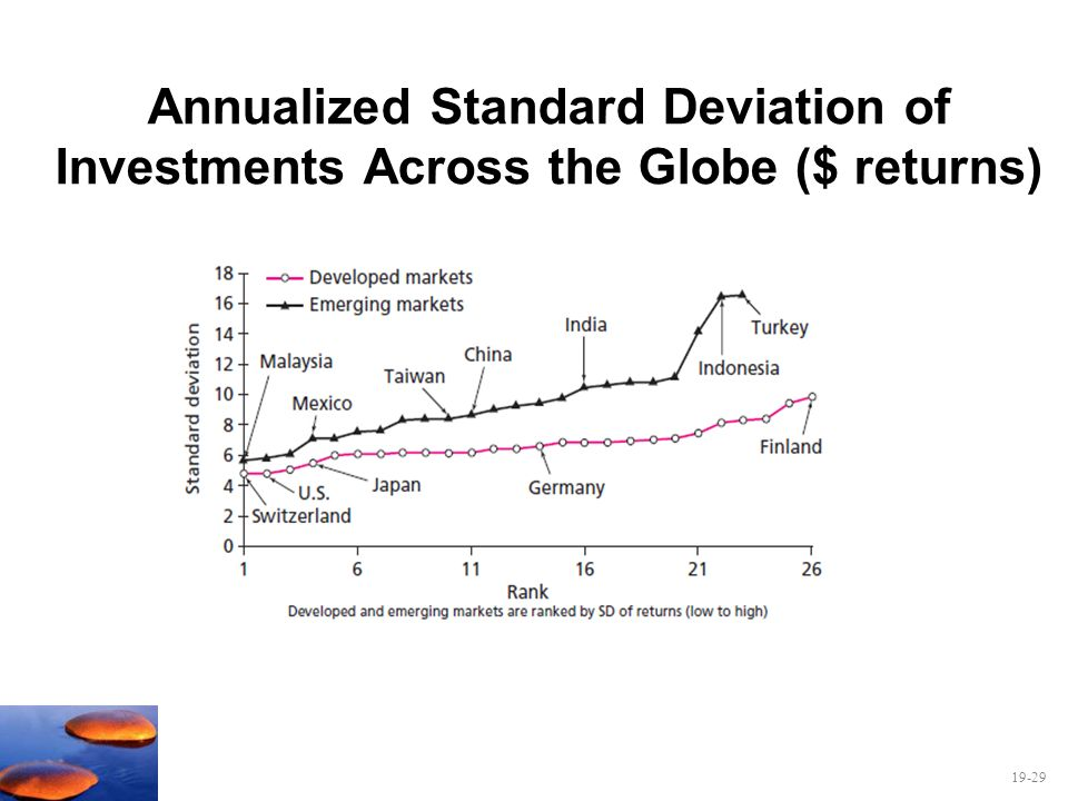 Annualized Standard Deviation of Investments Across the Globe ($ returns)