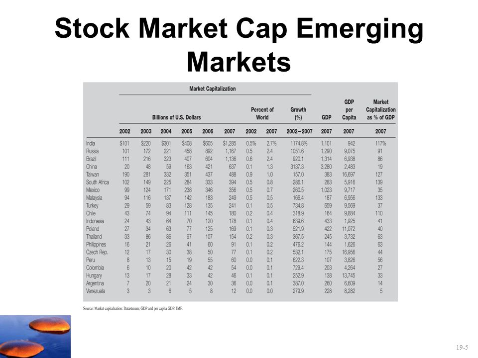 Stock Market Cap Emerging Markets