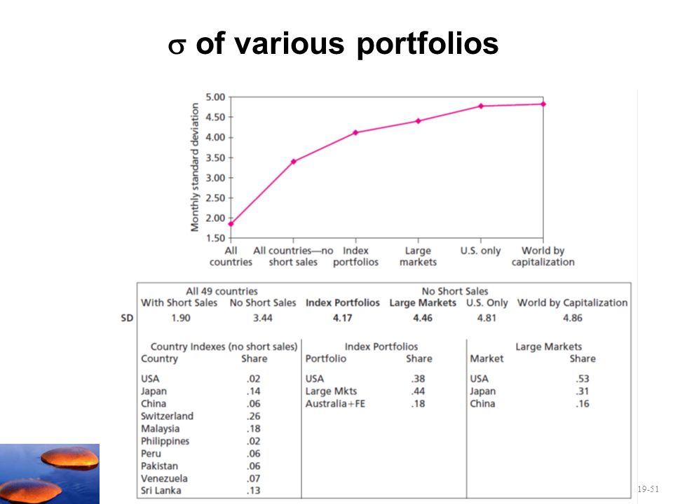  of various portfolios