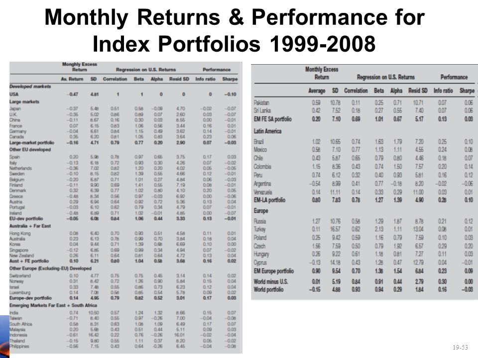 Monthly Returns & Performance for Index Portfolios
