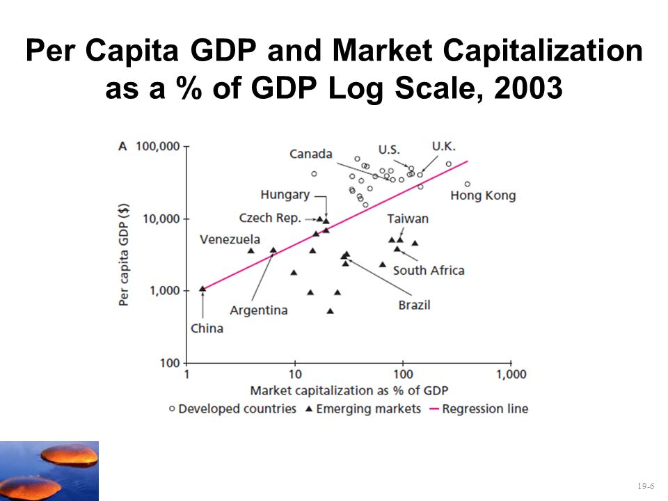 Per Capita GDP and Market Capitalization as a % of GDP Log Scale, 2003