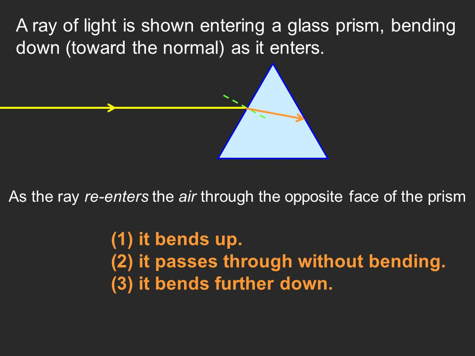 A ray of light is shown entering a glass prism, bending