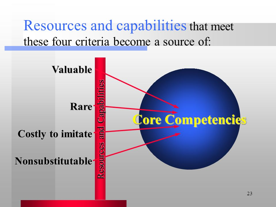 Resources and capabilities that meet these four criteria become a source of: