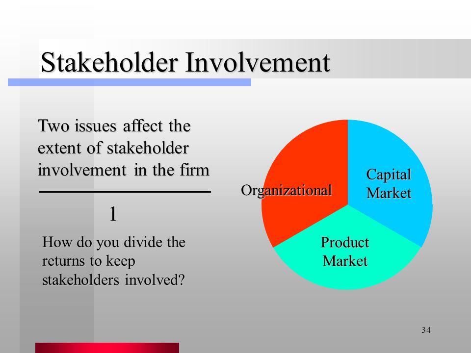 Stakeholder Involvement