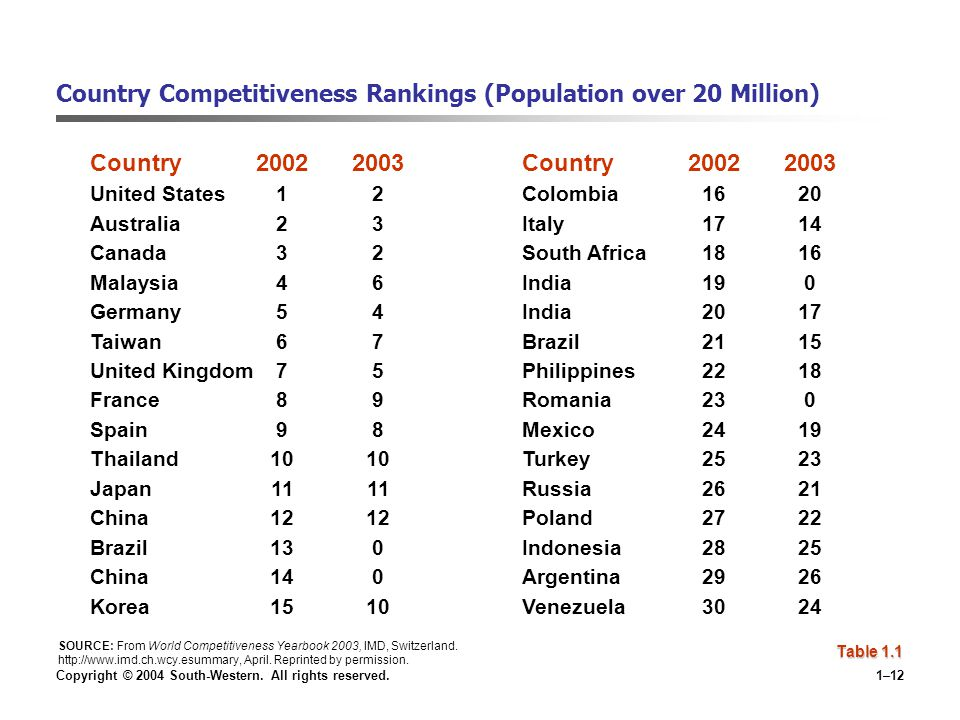 Country Competitiveness Rankings (Population over 20 Million)