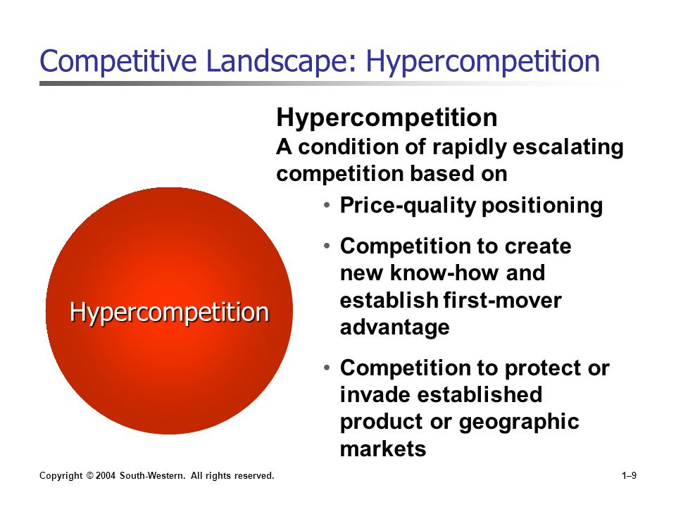 Competitive Landscape: Hypercompetition