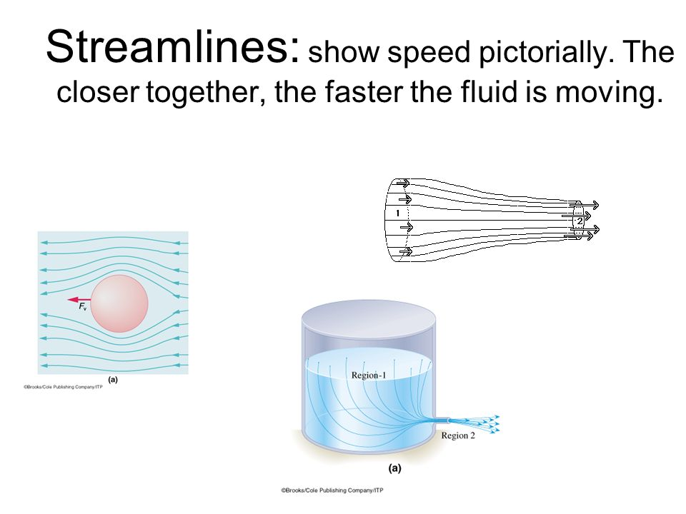 Streamlines: show speed pictorially