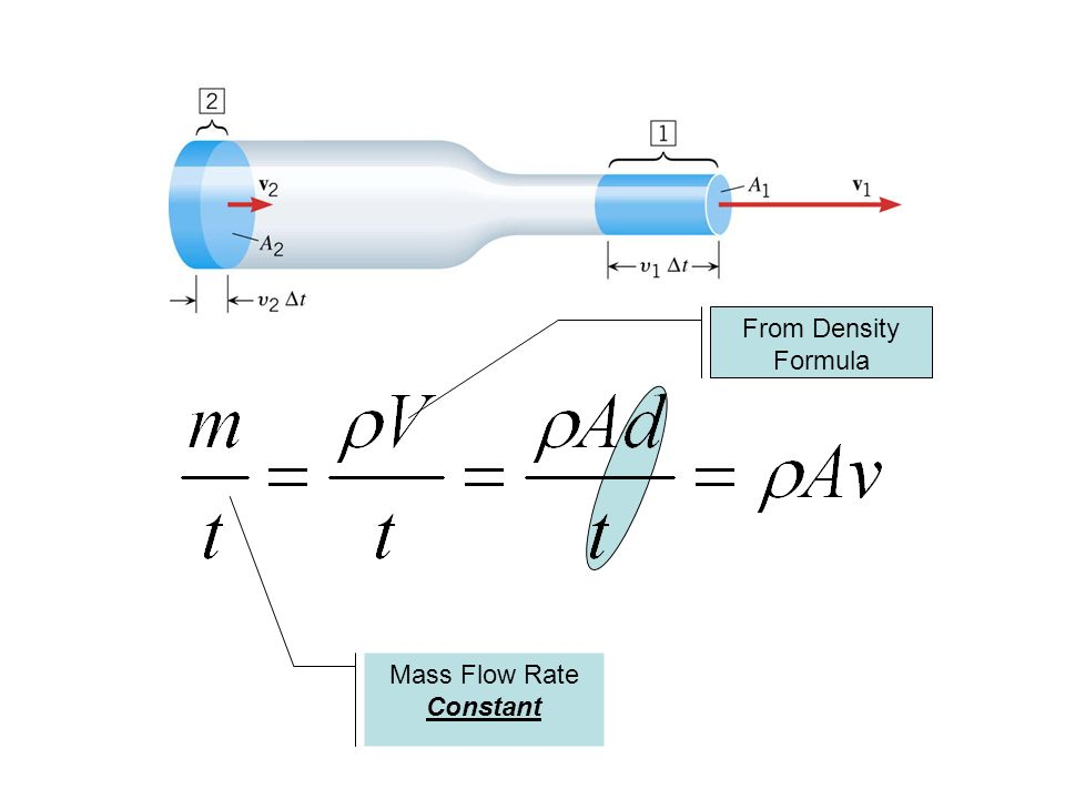 Mass Flow Rate Constant
