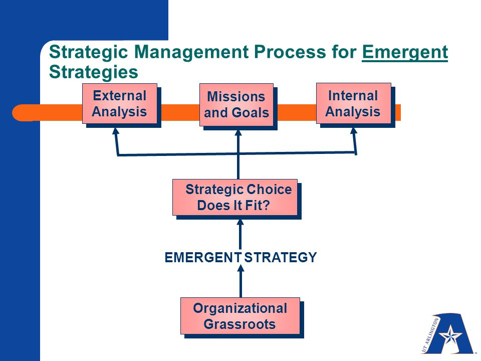 Strategic Management Process for Emergent Strategies