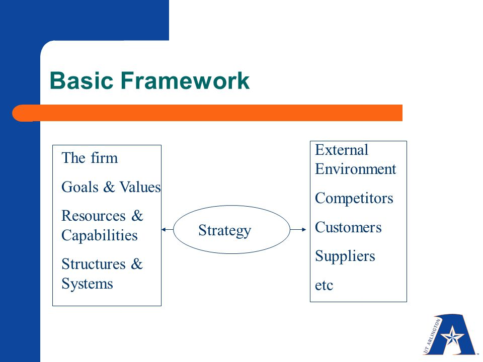 Basic Framework External Environment The firm Goals & Values