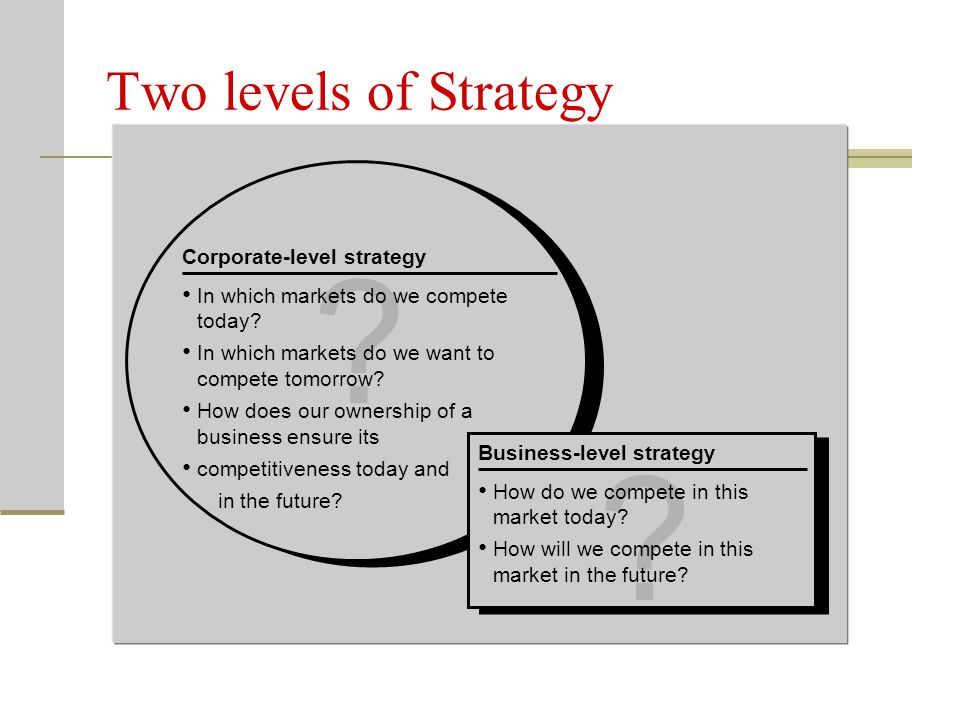 Two levels of Strategy Corporate-level strategy