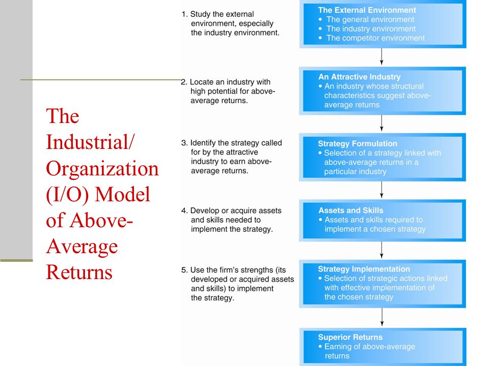 The Industrial/ Organization (I/O) Model of Above-Average Returns