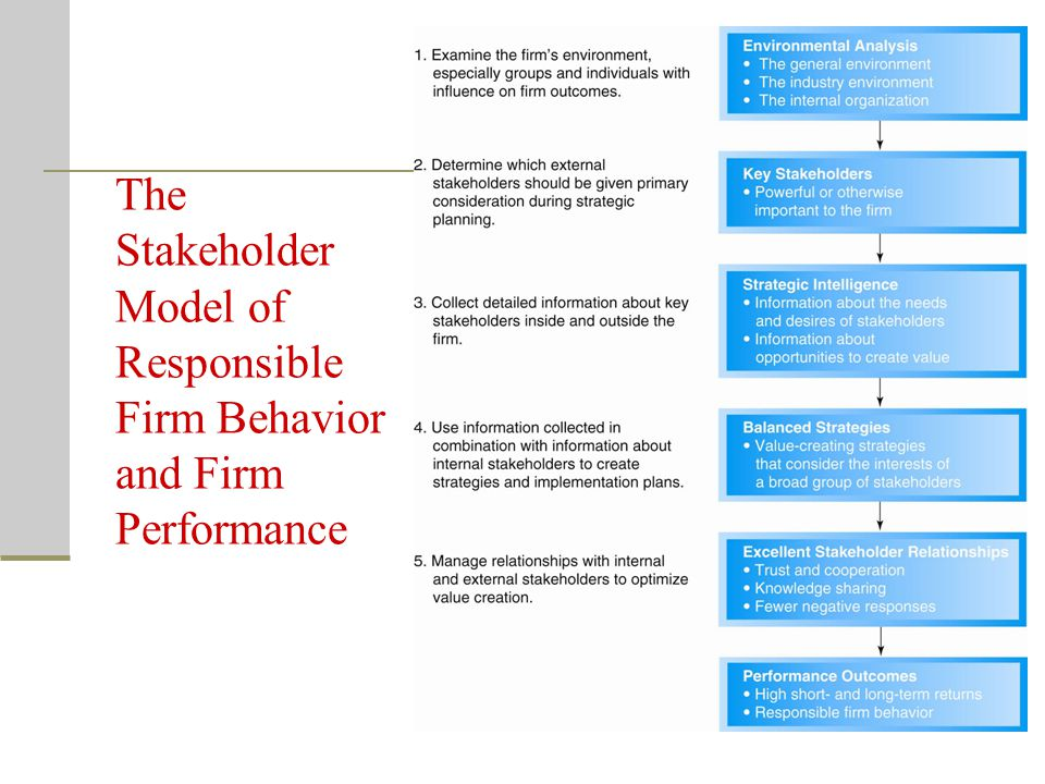 The Stakeholder Model of Responsible Firm Behavior and Firm Performance