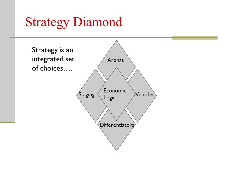 Strategy Diamond Strategy is an integrated set of choices…. Arenas