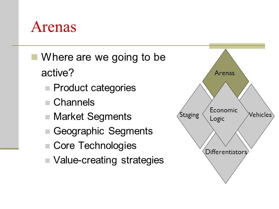 Arenas Where are we going to be active Product categories Channels