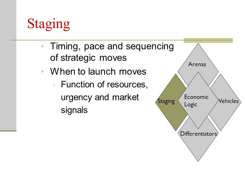 Staging Timing, pace and sequencing of strategic moves