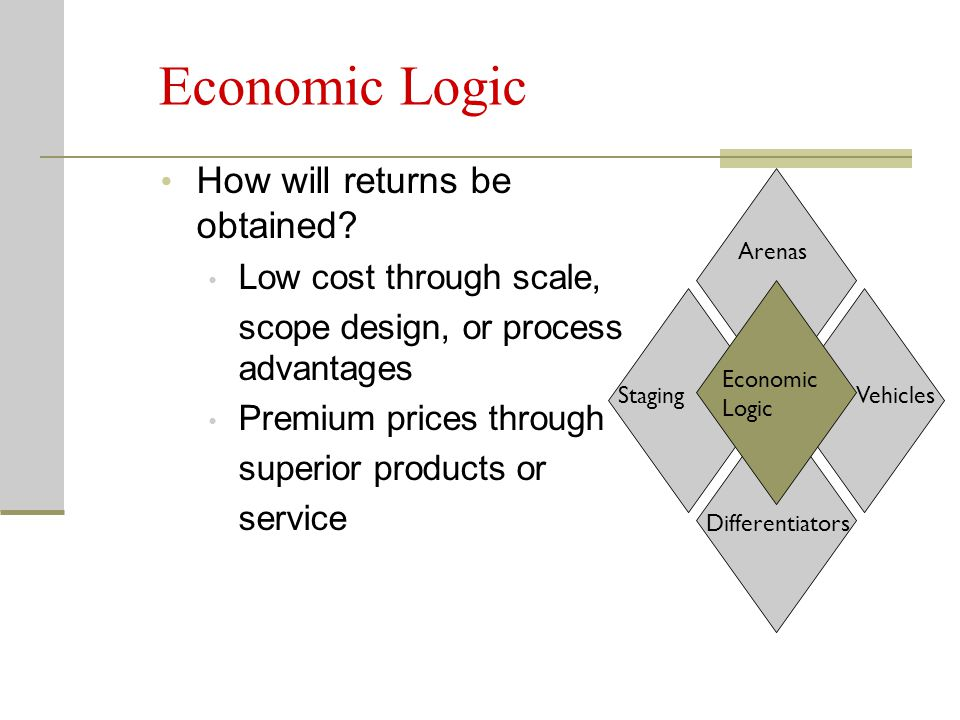 Economic Logic How will returns be obtained Low cost through scale,