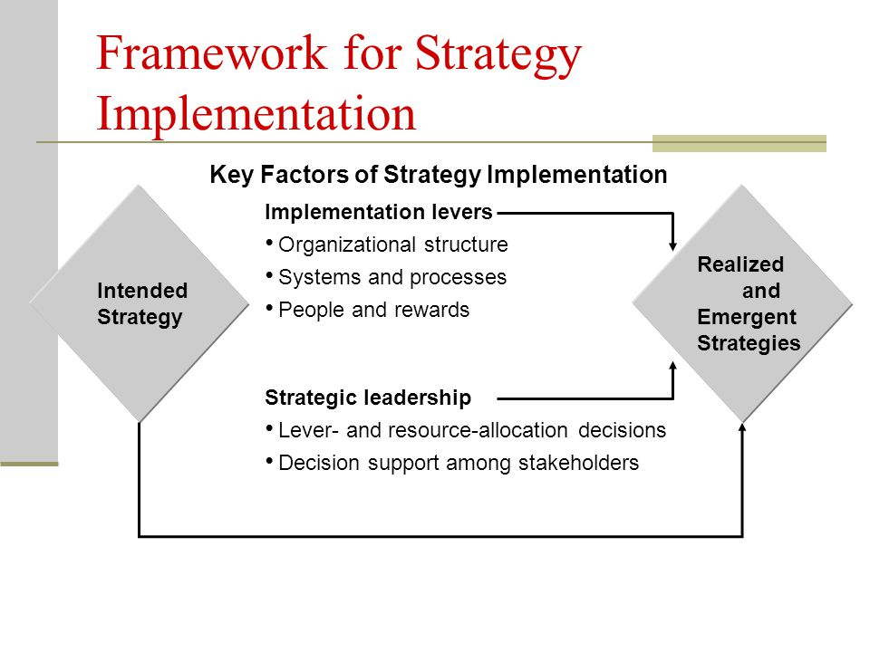 Framework for Strategy Implementation