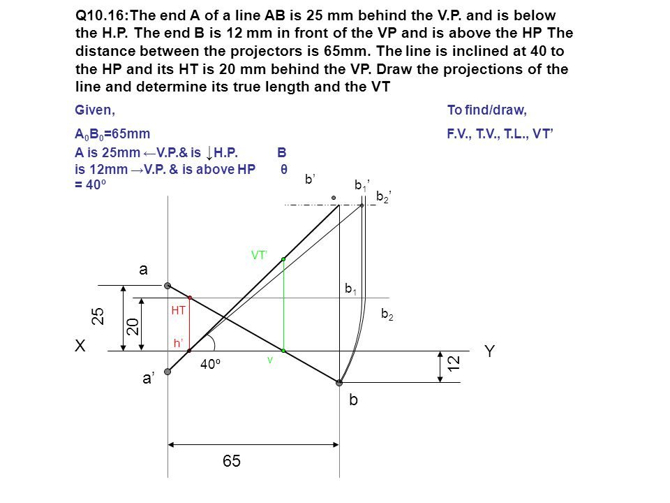 Q10. 16:The end A of a line AB is 25 mm behind the V. P