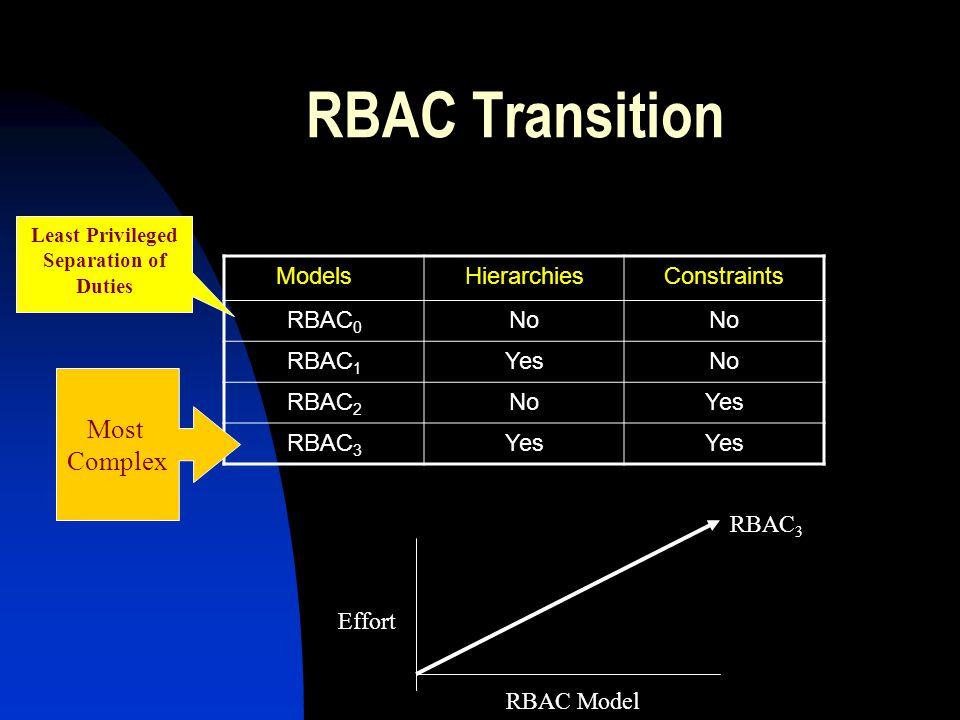 RBAC Transition Most Complex Models Hierarchies Constraints RBAC0 No